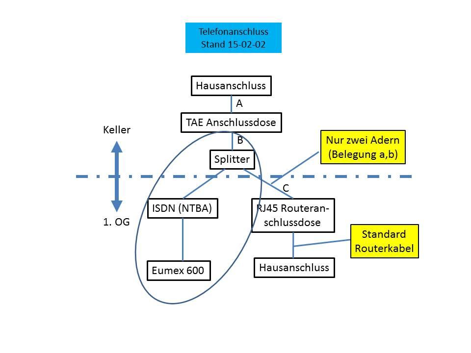 Verbindung zwische Hausanschlussdose und Router