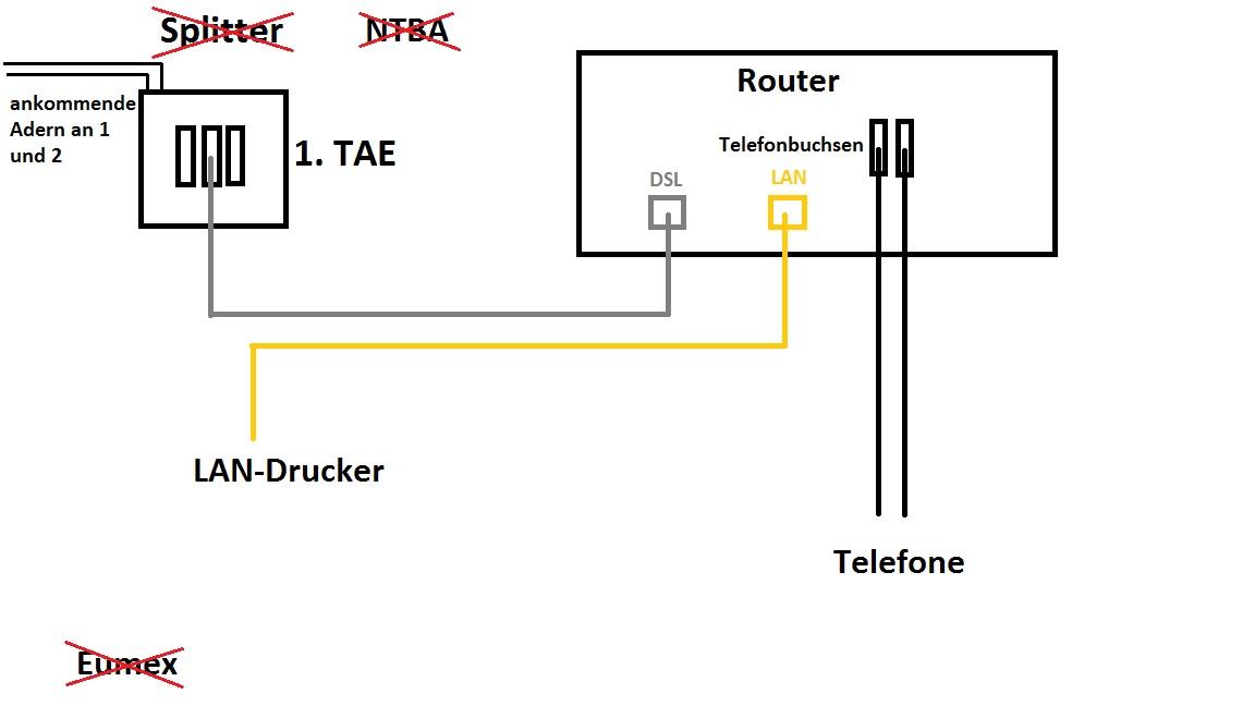 DSL-Breitbandausbau abgeschlossen - gleiche Geschwindigkeit?