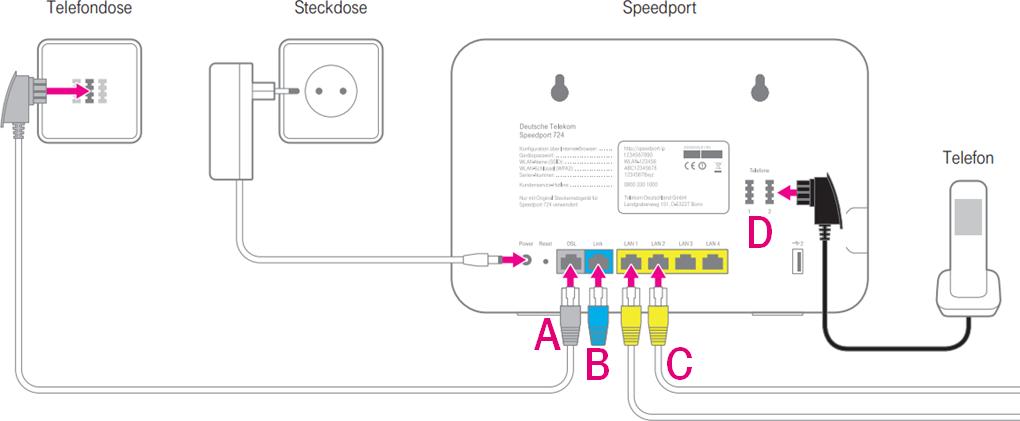Speedport W 9V: Automatische Einrichtung am IP-b  Telekom