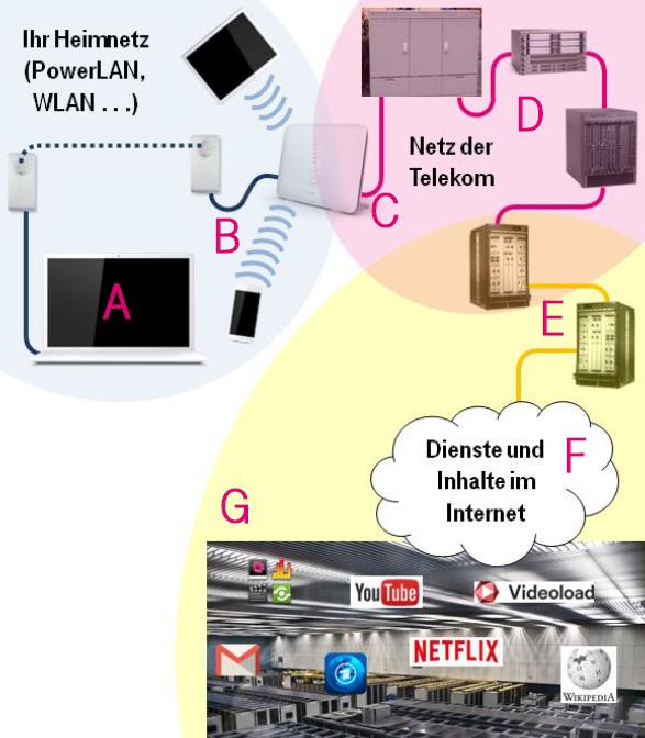 Meine Internetverbindung