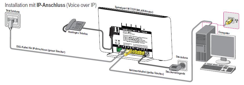 gel st ip anschluss bei vorhandenem speedport w723 v typ telekom hilft community. Black Bedroom Furniture Sets. Home Design Ideas