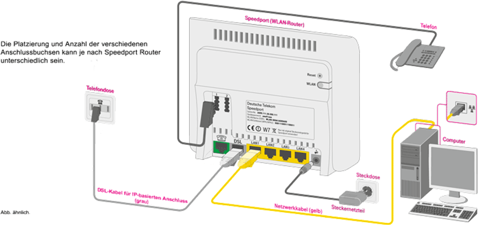 richtige Verkabelung am IP-basierten Anschluss